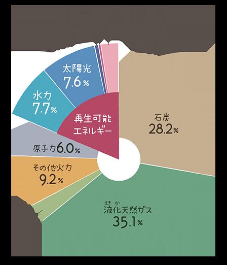 会社 日本 再生 株式 可能 エネルギー